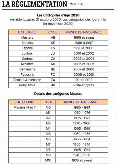 Categories 2020